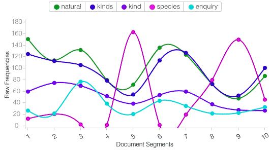 word density