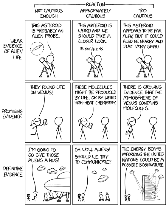 XKCD cartoon displaying different degrees of caution in response to evidence of alien life.